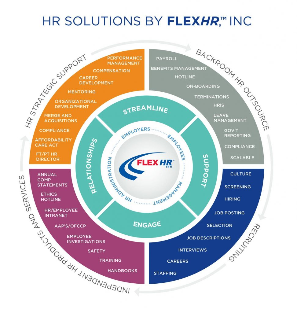 HR Solutions by FlexHR Infographic