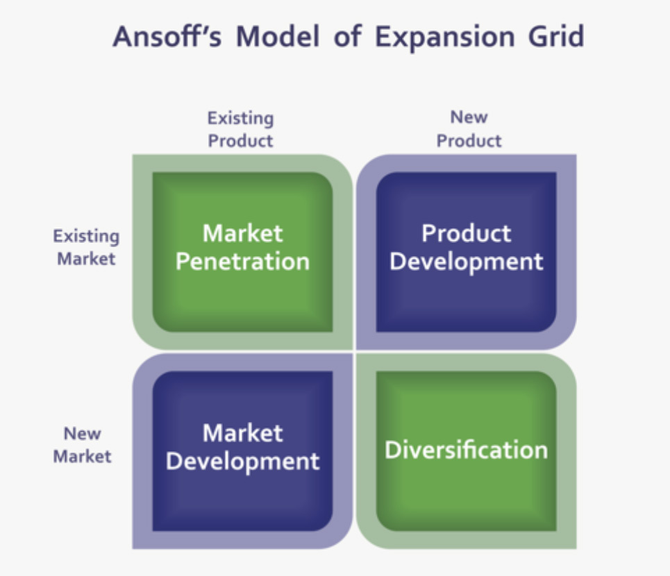 Model of Expansion Grid