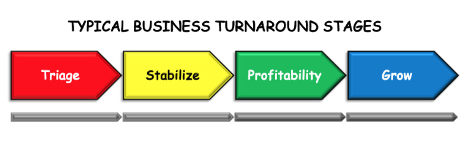 Typical Business Turnaround Stages Infographic