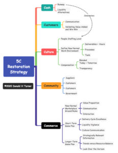 5C Restoration Strategy Company