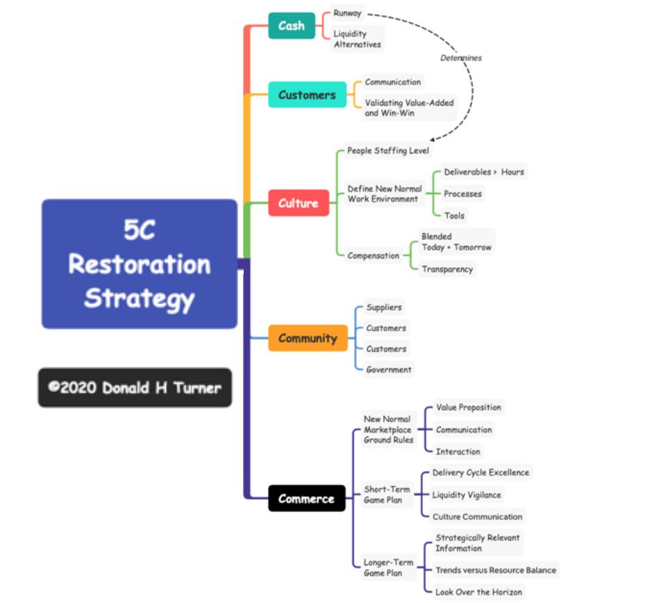 5C Restoration Strategy