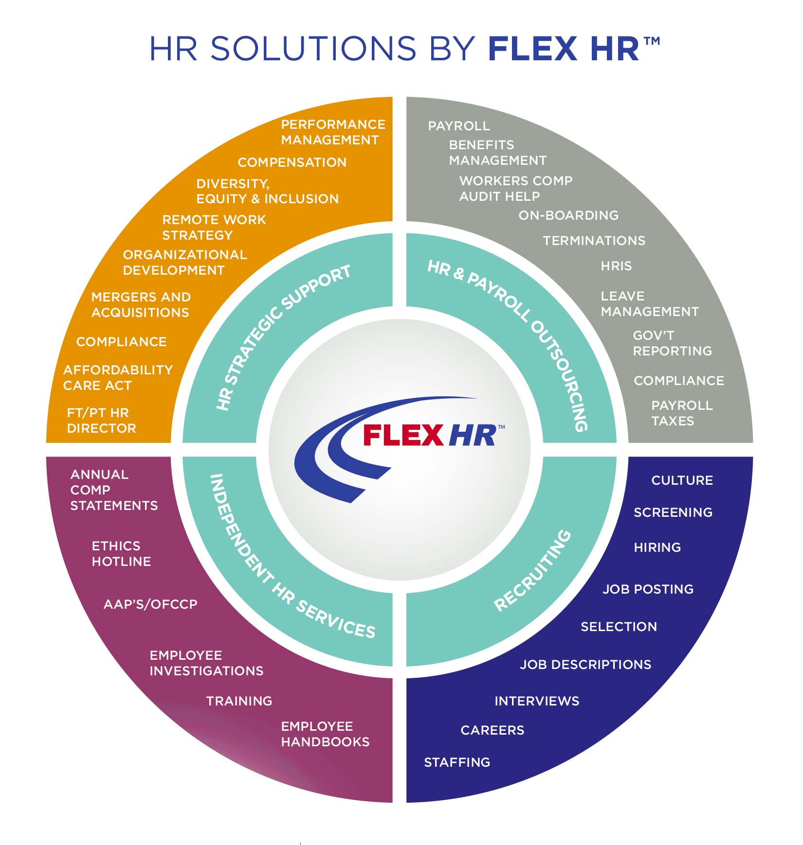 HR outsourcing and consulting solutions chart
